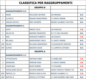 classifica_raggruppamenti