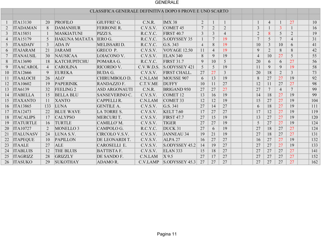 Campionato 2011_OK-13